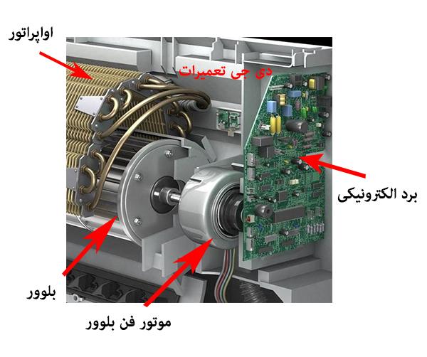 اجزای پنل داخلی کولر گازی